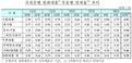 10월 국내은행 연체율 전월比 0.03p↑