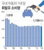 자동차 한대당 휘발유 소비량, 12년만에 최저치…유가상승 여파