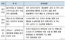 대형GA 계약유지율, 보험사와 '막상막하'