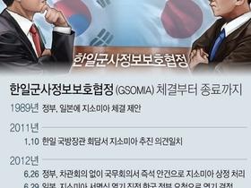 """美 """"한국 지소미아 종료 결정에 우려·실망"""""""